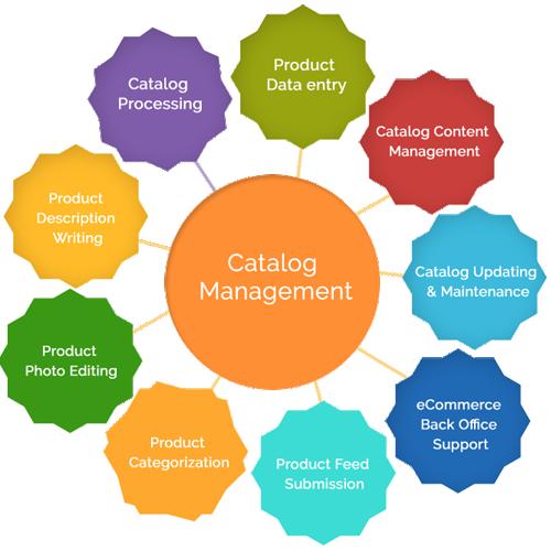 catalog processing cashnsave