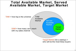 cashnsave,niche markets